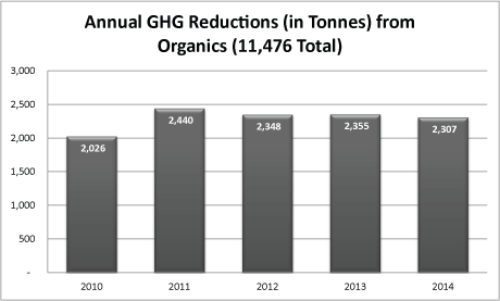 Annual GHG Reductions from Organics Chart