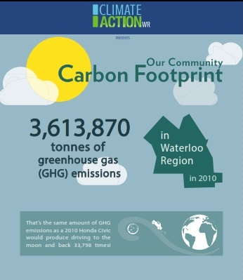 Infographic: Our Community Carbon Footprint